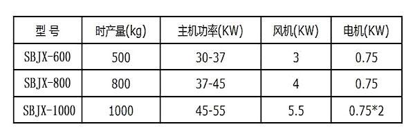 铜米机技术参数