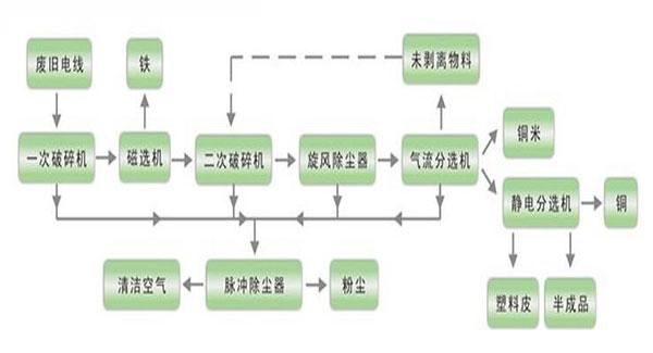 杂线铜米机工艺流程
