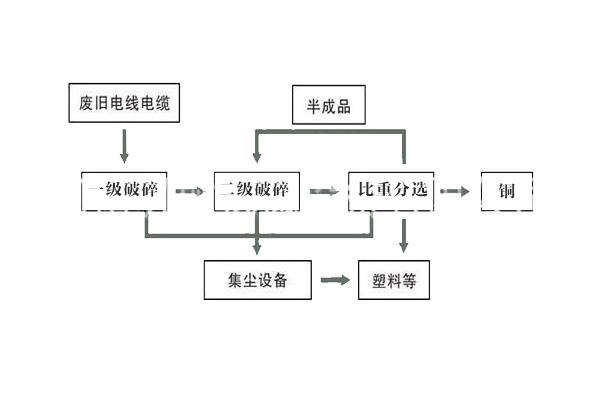 干式铜米机工艺流程